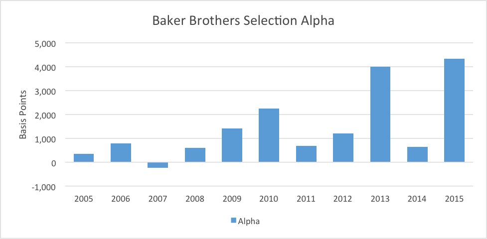 baker brothers advisors