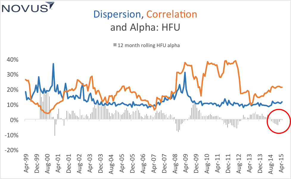correlation and dispersion