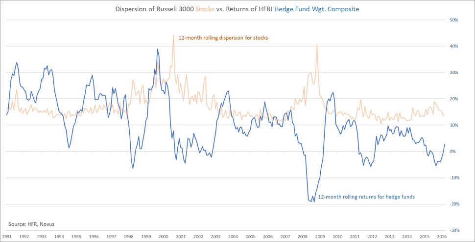 focus on dispersion hedge funds