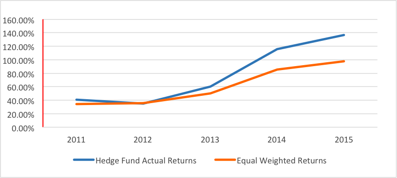 the truth about hedge fund advertising
