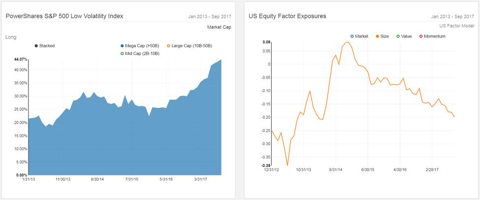 Low Volatility 12