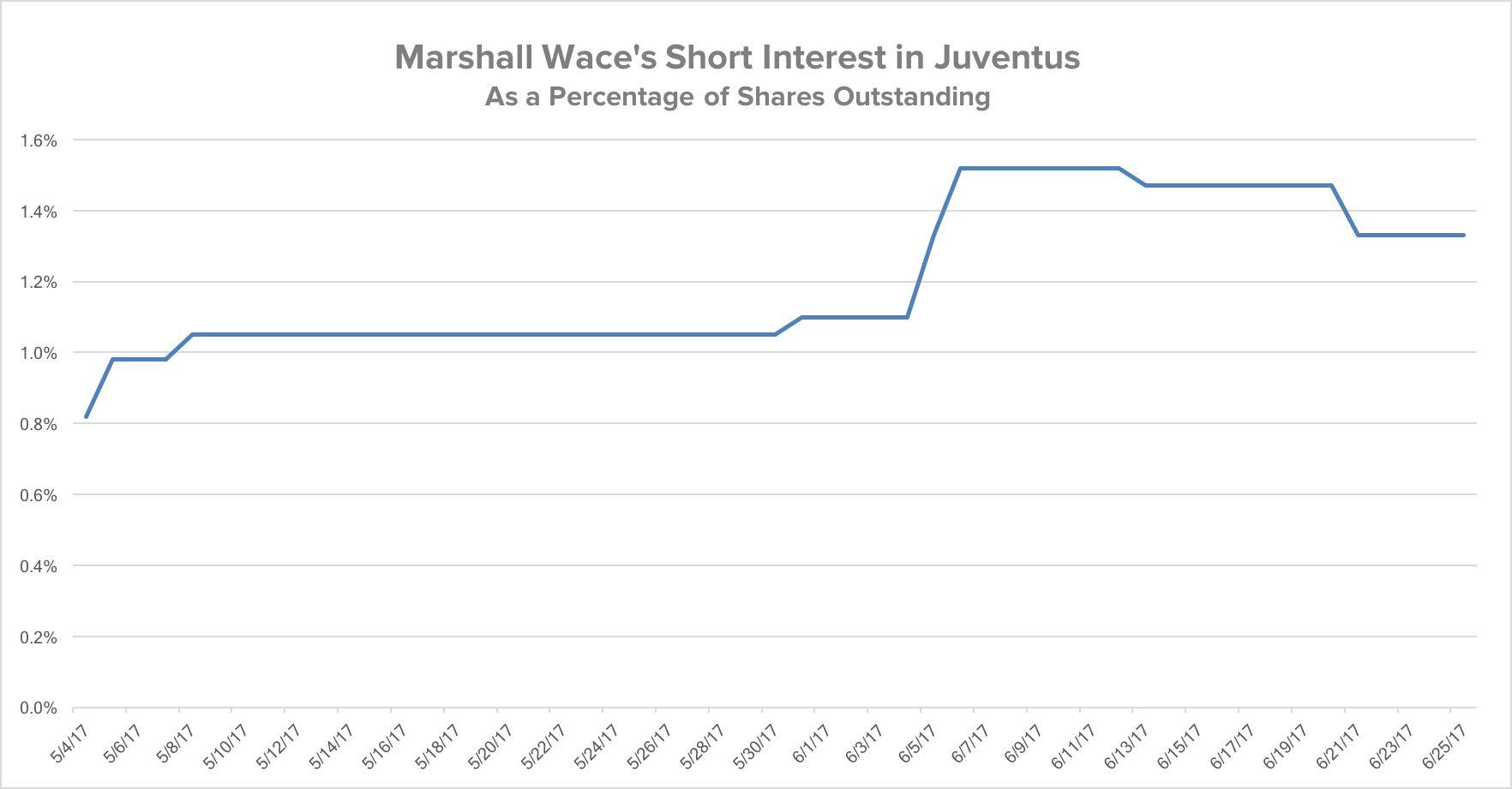 Juventus Short 1