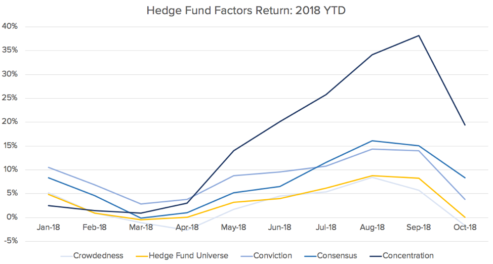 Hedge Fund Factor Returns 2018