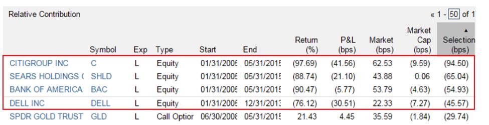 hedge fund alpha small cap stocks